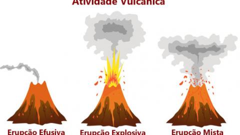 Tipos de Erupções