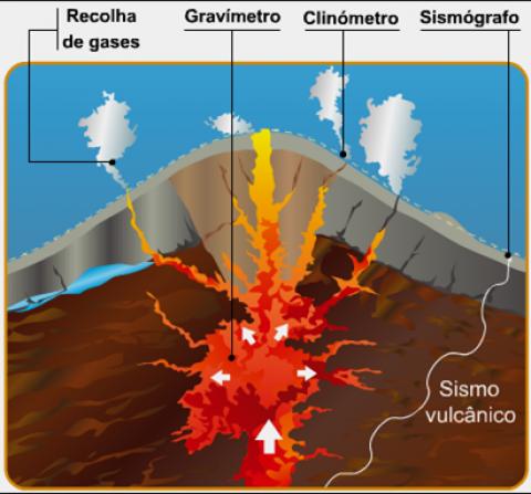 Sismologia Vulcânica