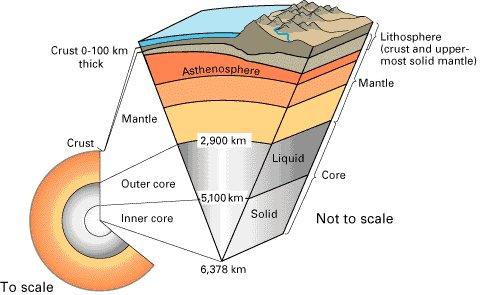 Diagrama mostrando a estruturação interna Terra: Fonte U.S. Geological Survey