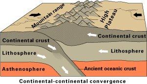Diagrama ilustrando o limite convergente envolvendo convergência entre duas placas continentais: Fonte U.S. Geological Survey