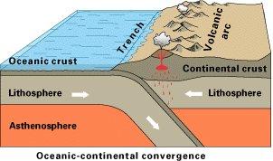 Diagrama ilustrando o limite convergente envolvendo convergência entre uma placa oceânica e uma placa continental: Fonte U.S. Geological Survey