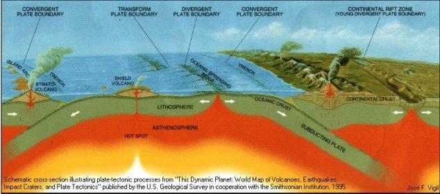Diagrama esquemático ilustrando os processos vulcano-tectônicos de acordo com a Teoria da Tectônica de Placas. Fonte: