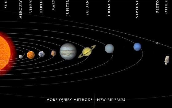 Distribuição dos planetas do sistema solar: Fonte NASA