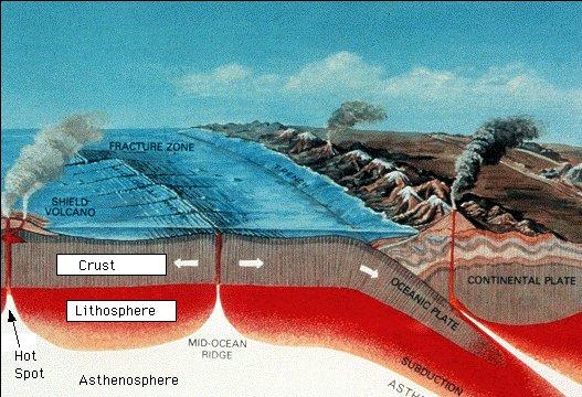 Diagrama ilustrando as cordilheiras meso-oceânicas e zonas de subducção: Fonte U.S. Geological Survey